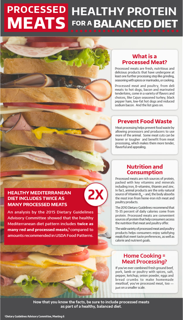 process meat infographic